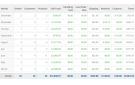 ADV Sales & Profit Report OpenCart v4.1