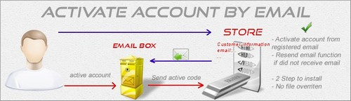 Account Activation by Email v1.5.5x - vOC2.0